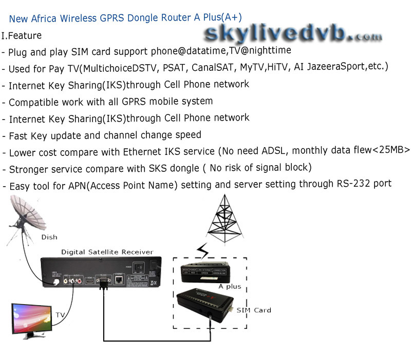 About A+ A plus Gprs Dongle / Adapter for Africa (Nigeria ,Ghana)