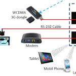 Azasky G3 router + dongle combo