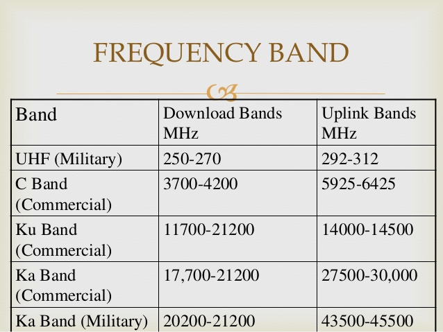 How to determine the difference between a KU Band and C Band Frequencies