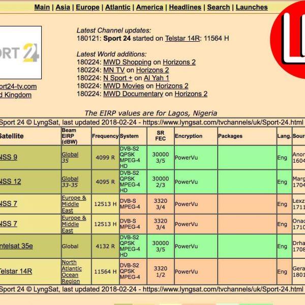 MTN Worldwide sports24 HD status