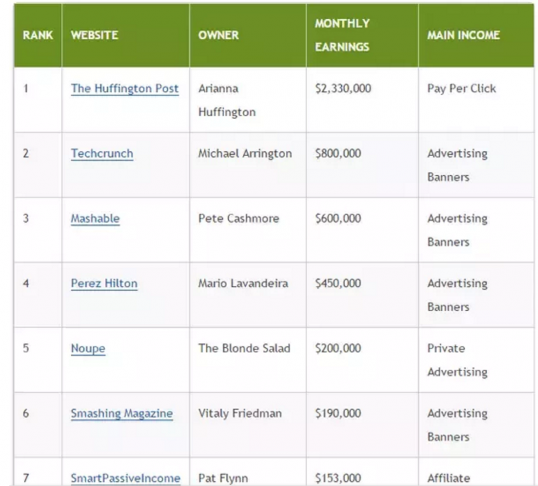 These are the easiest way to make money online / via the internet