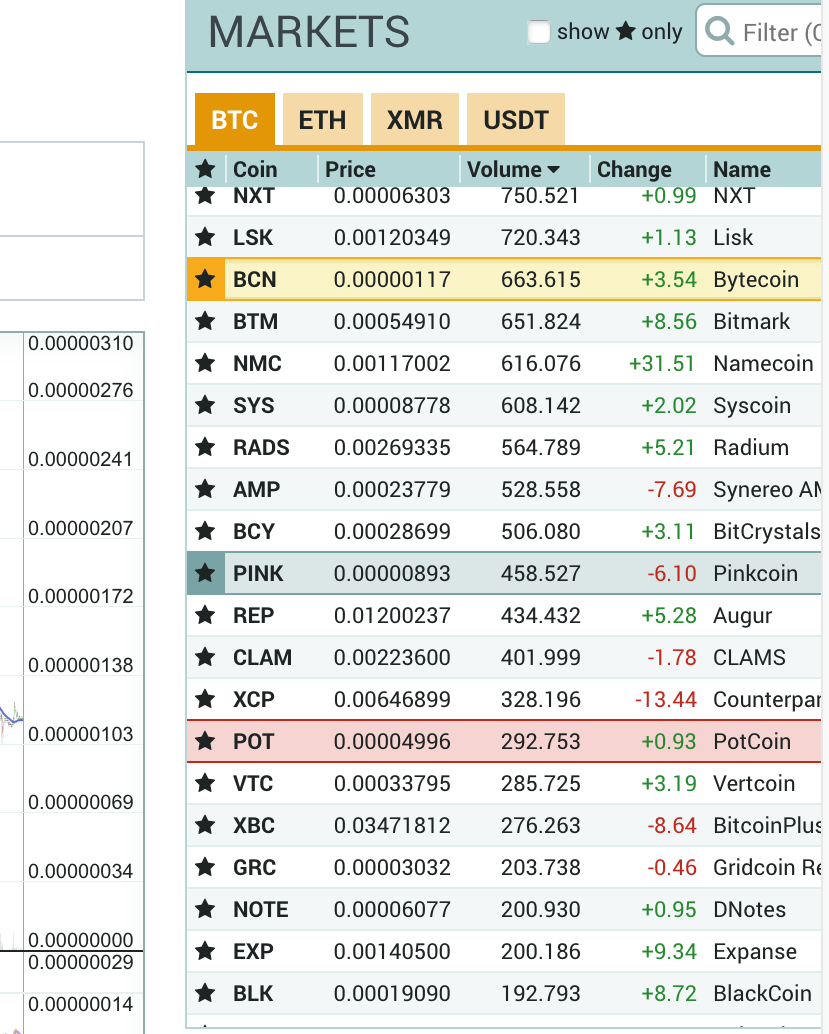 altcoin trading on poloneix