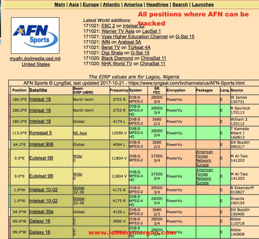 AFN tracking positions/frequencies