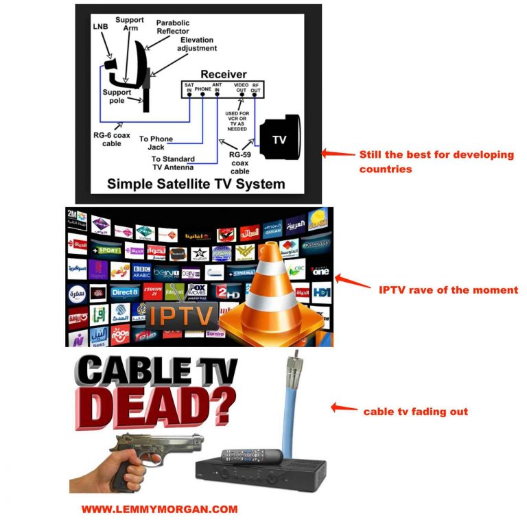 IPTV vs Satellite tv/Cable tv and Cardsharing-The comparative analysis