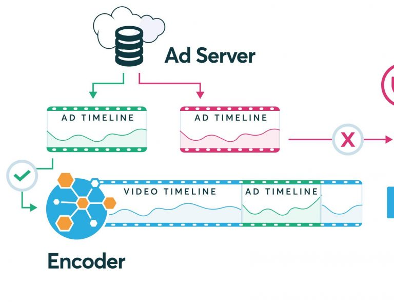 Publishers nowadays are shifting to server-side ad insertion – Know why